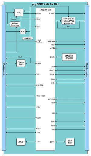 SOM block diagram