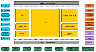 iMX8 Block Diagram