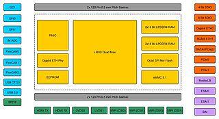 iMX8 COM Block Diagram
