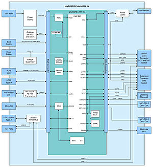 phyBOARD-Polaris Block diagram