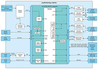 AM335x SBC Block diagram