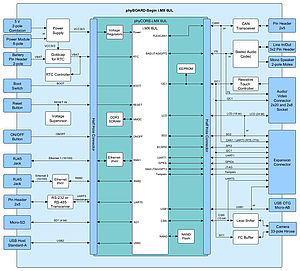Block diagram Full Featured Version