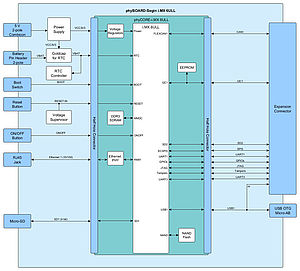 Block diagram Low Cost Version