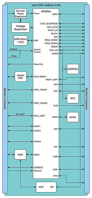 SOM block diagram