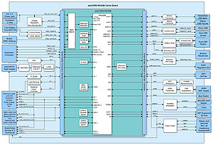 Carrier Board block diagram