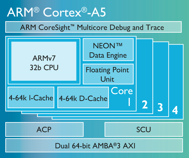 ARM® Cortex® A5 Processor Architecture