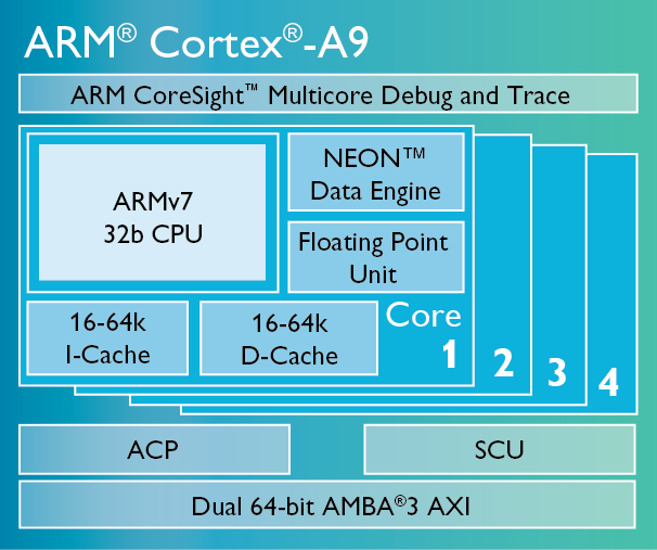 ARM® Cortex® A9 Processor Architecture
