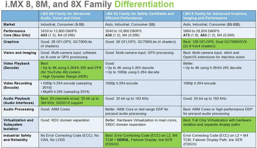 i.MX 8 Family Differentiation