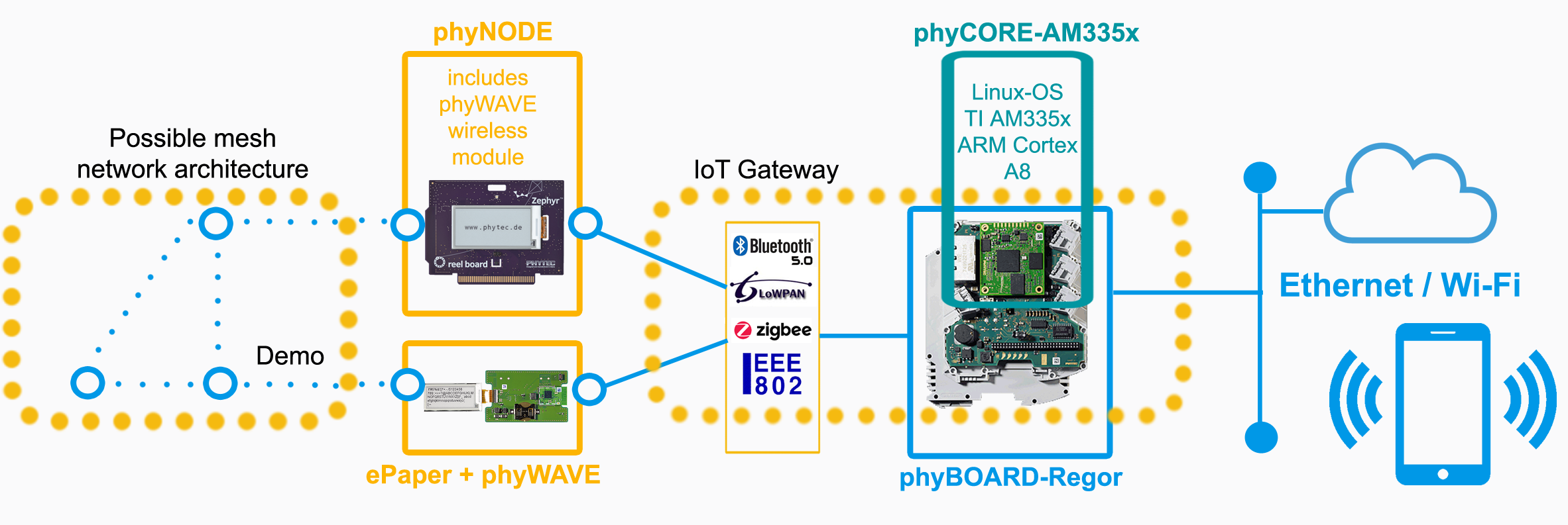 Industrial 4 0 | Sensor to Cloud | IoT Gateway | PHYTEC