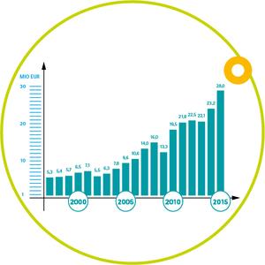 PHYTEC Messtechnik Sales in 2015